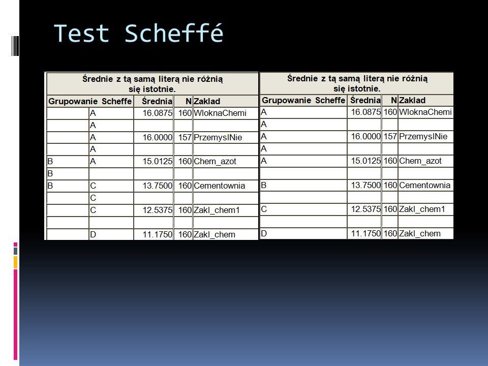Test Scheffé