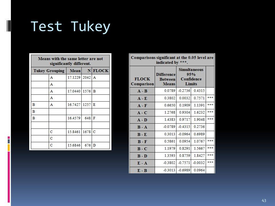 Test Tukey przypisywać attribute - attributed