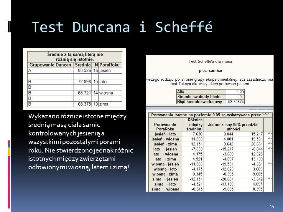 Test Duncana i Scheffé