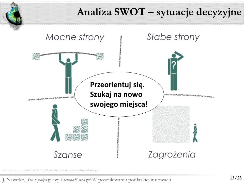 Analiza SWOT – sytuacje decyzyjne