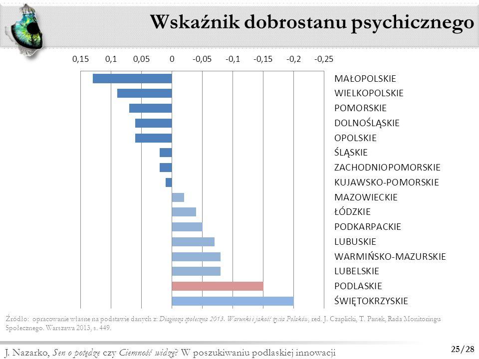 Wskaźnik dobrostanu psychicznego