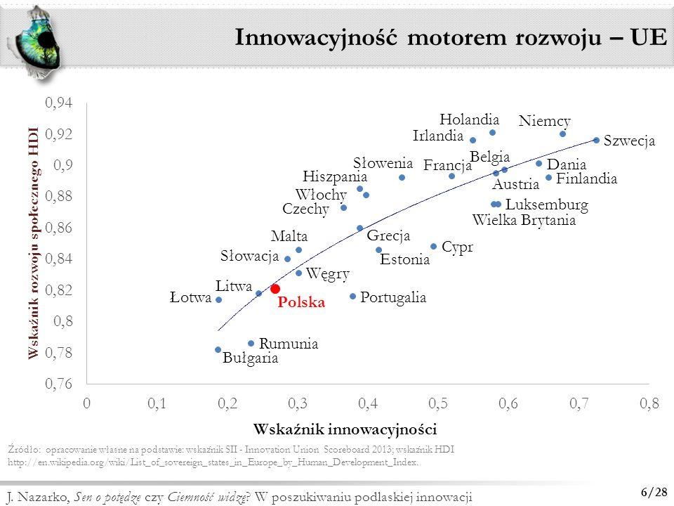 Innowacyjność motorem rozwoju – UE
