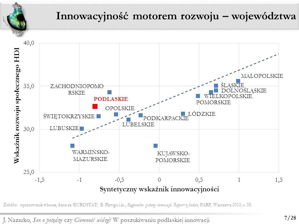 Innowacyjność motorem rozwoju – województwa