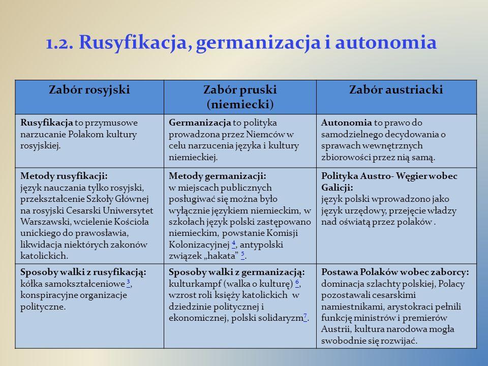 1.2. Rusyfikacja, germanizacja i autonomia