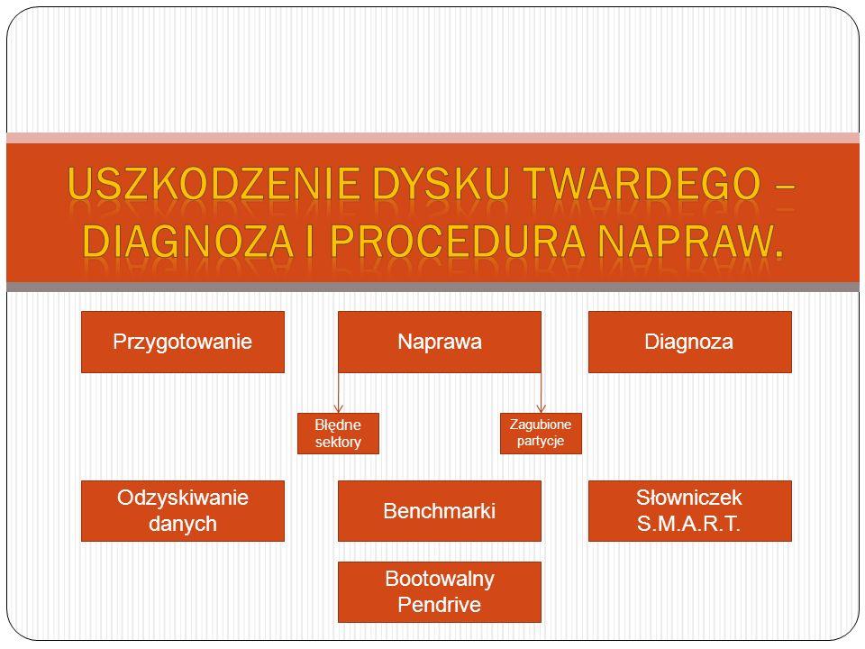 Uszkodzenie dysku twardego – diagnoza i procedura napraw.