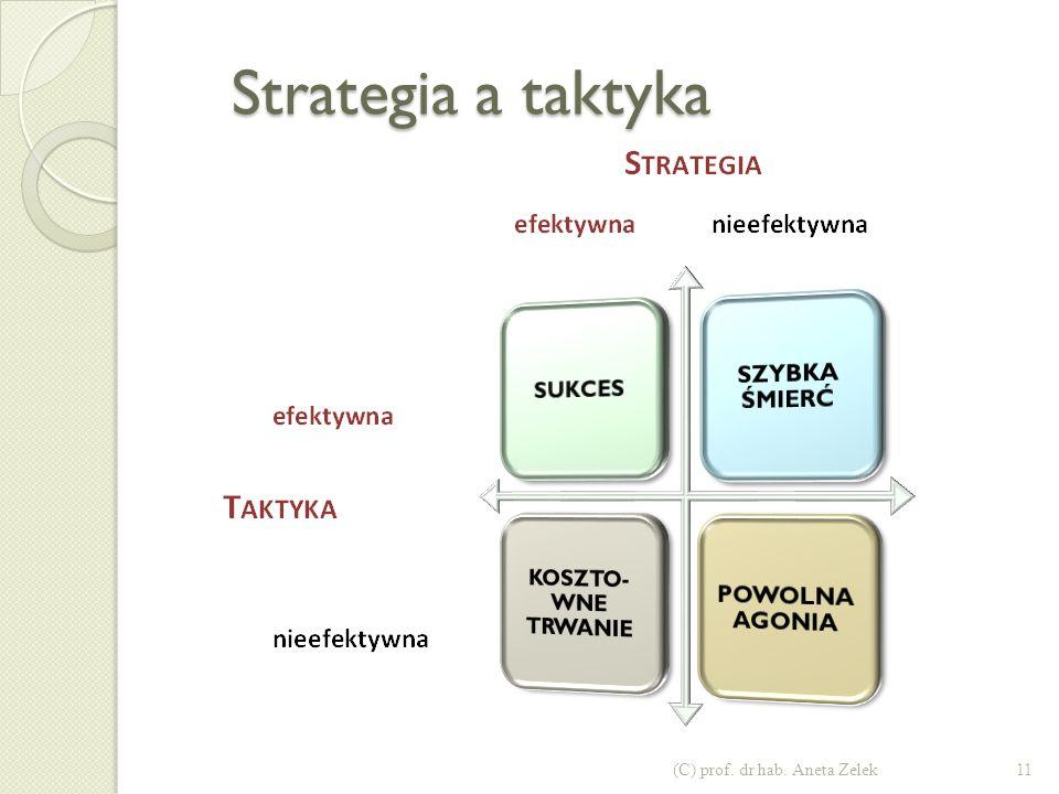 Strategia a taktyka SZYBKA ŚMIERĆ SUKCES KOSZTO-WNE TRWANIE