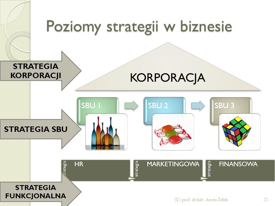 Poziomy strategii w biznesie