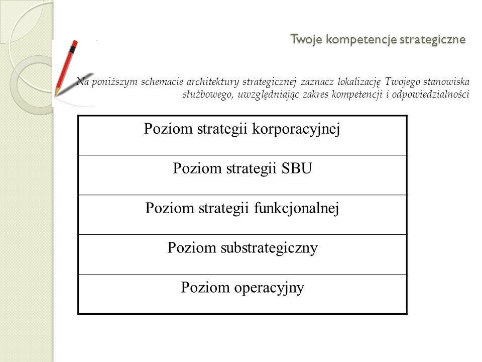 Twoje kompetencje strategiczne