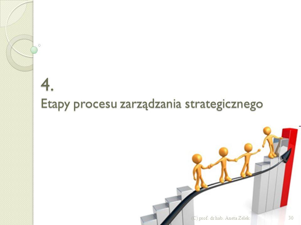 4. Etapy procesu zarządzania strategicznego