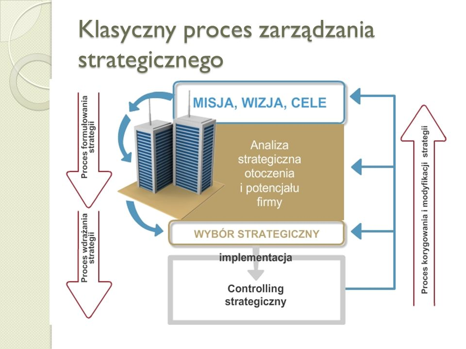 Klasyczny proces zarządzania strategicznego