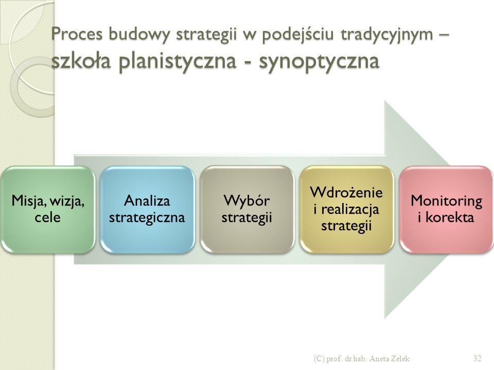 Wdrożenie i realizacja strategii