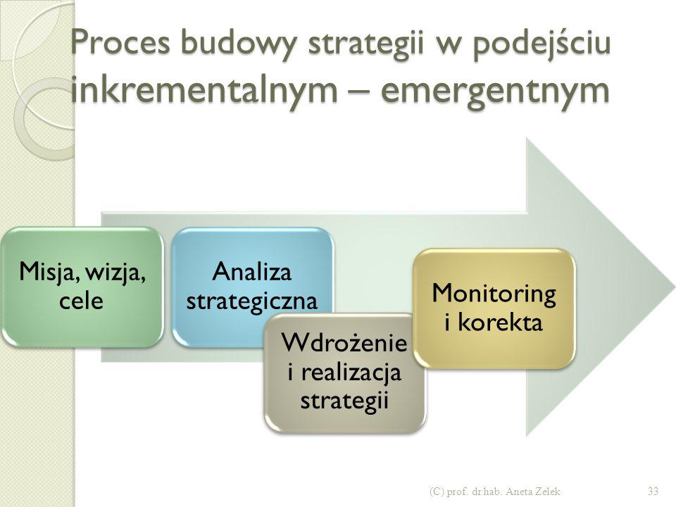 Proces budowy strategii w podejściu inkrementalnym – emergentnym