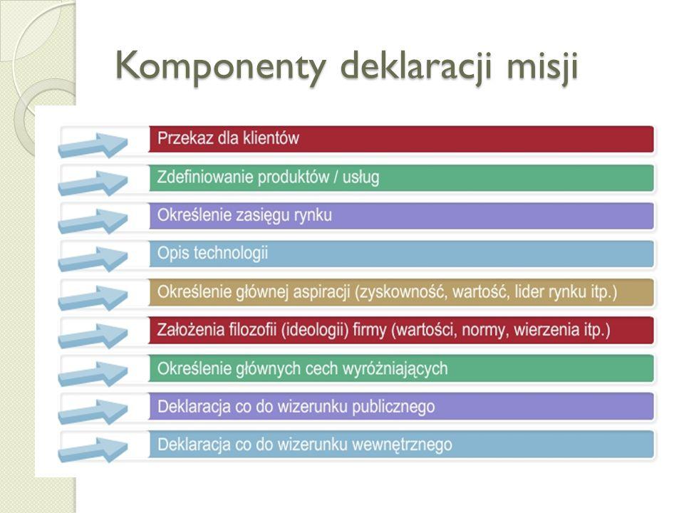 Komponenty deklaracji misji