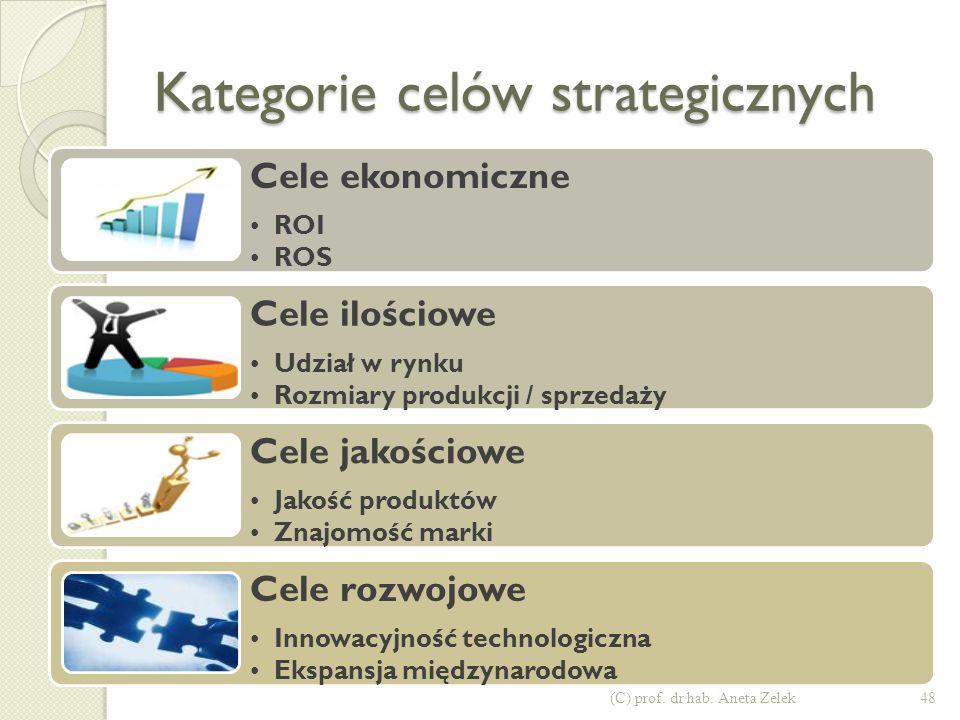 Kategorie celów strategicznych