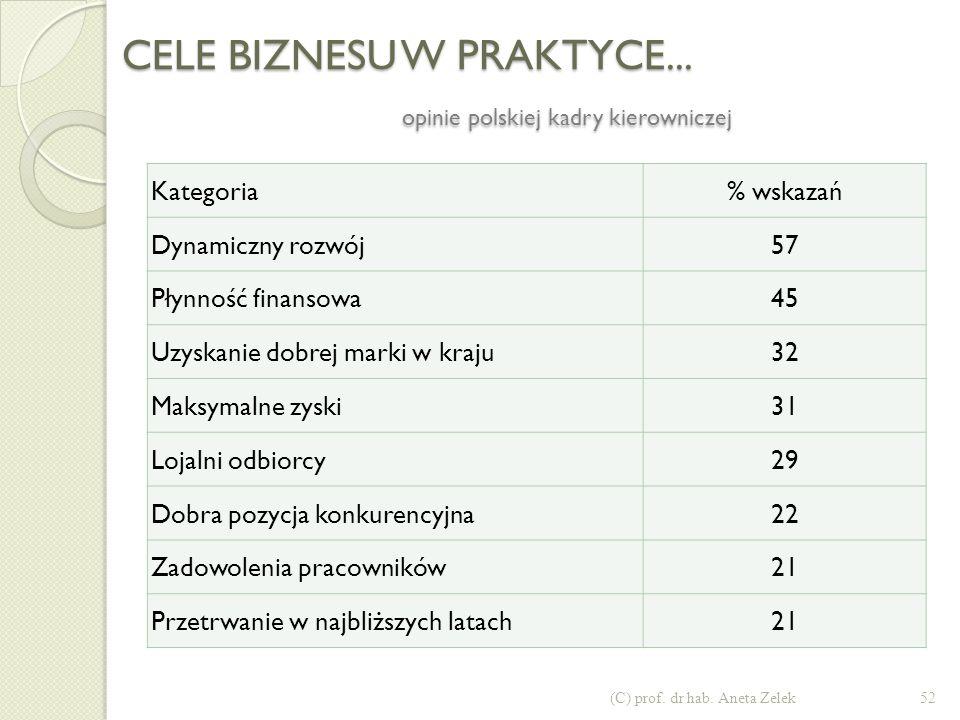 CELE BIZNESU W PRAKTYCE... opinie polskiej kadry kierowniczej