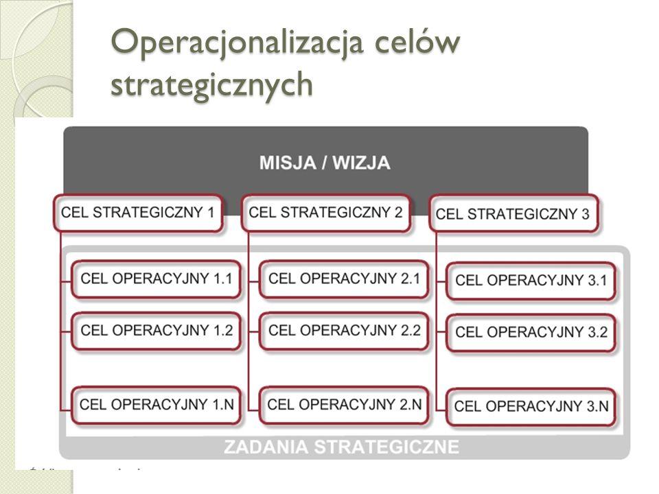Operacjonalizacja celów strategicznych