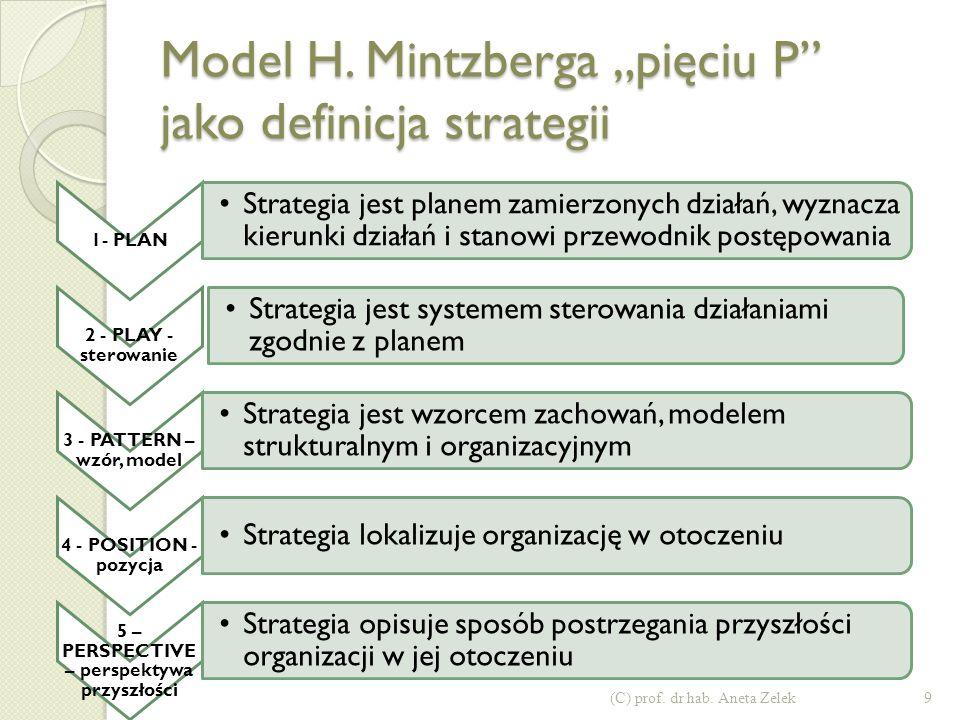 "Model H. Mintzberga ""pięciu P jako definicja strategii"