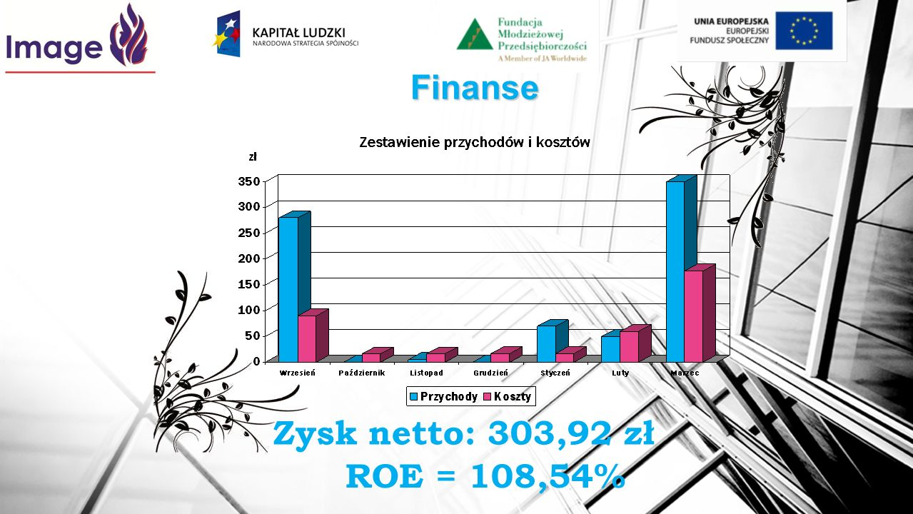 Finanse Zysk netto: 303,92 zł ROE = 108,54%