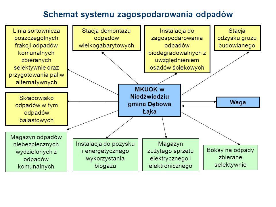 Schemat systemu zagospodarowania odpadów
