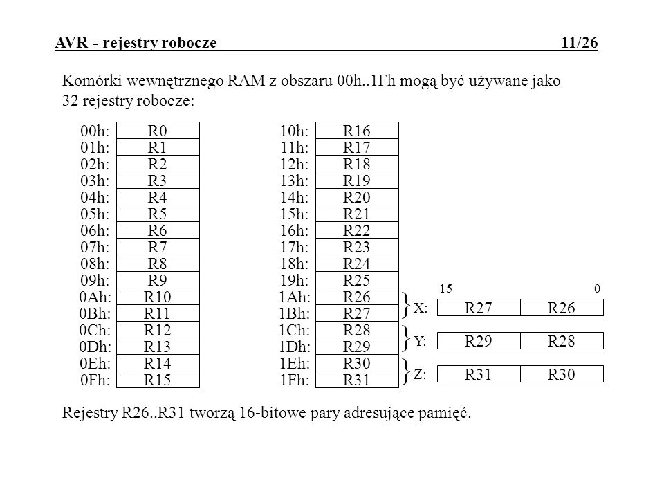 AVR - rejestry robocze 11/26