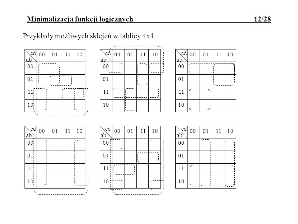 Minimalizacja funkcji logicznych 12/28
