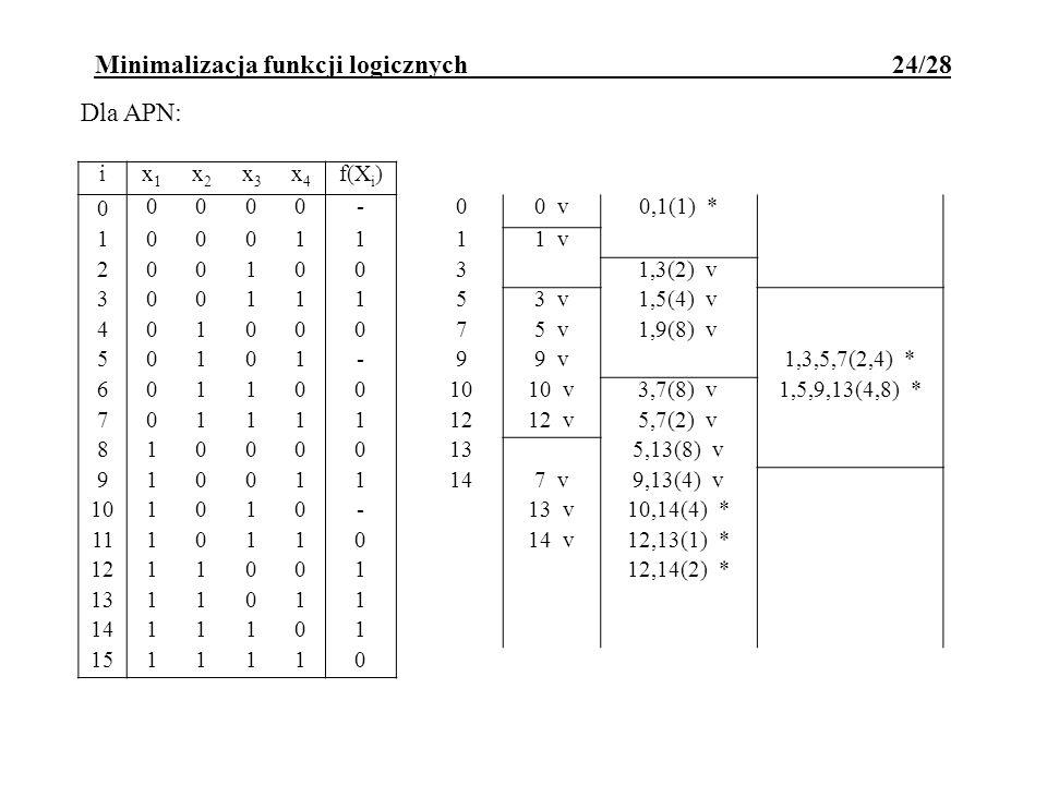Minimalizacja funkcji logicznych 24/28