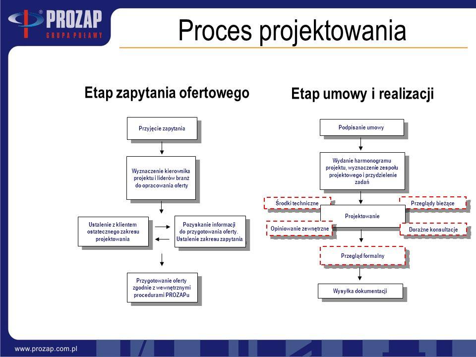 Proces projektowania Etap zapytania ofertowego Etap umowy i realizacji