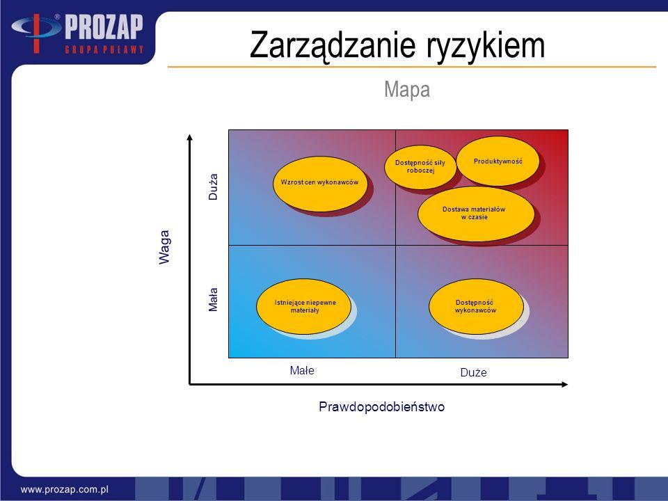 Zarządzanie ryzykiem Mapa Waga Prawdopodobieństwo Duża Mała Małe Duże