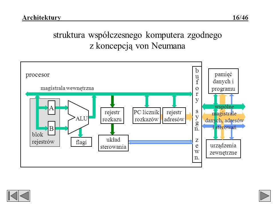 struktura współczesnego komputera zgodnego z koncepcją von Neumana