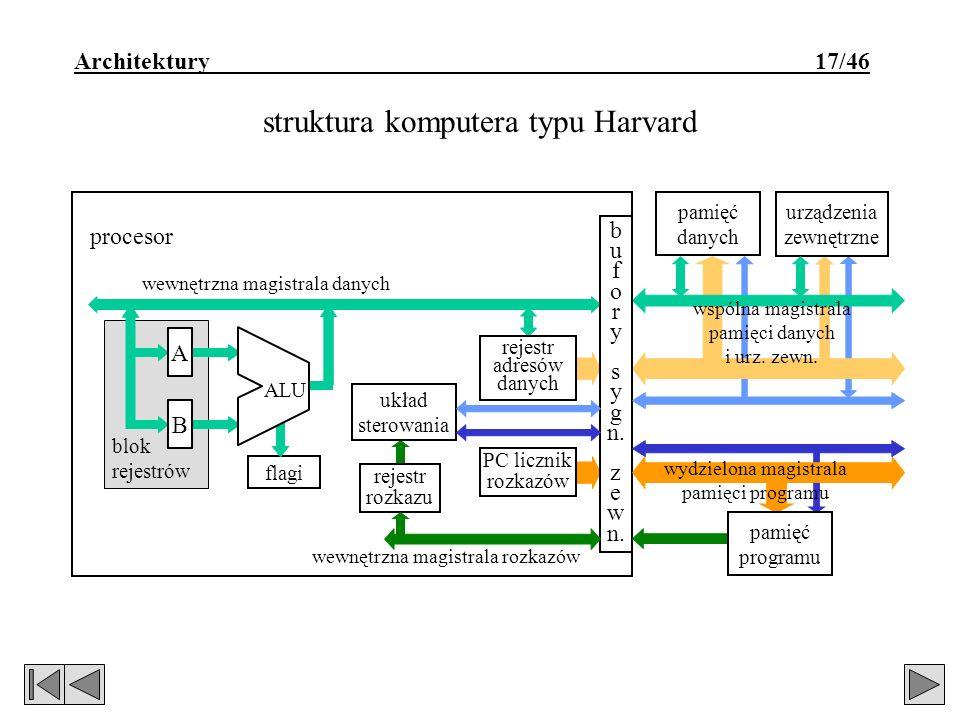 struktura komputera typu Harvard