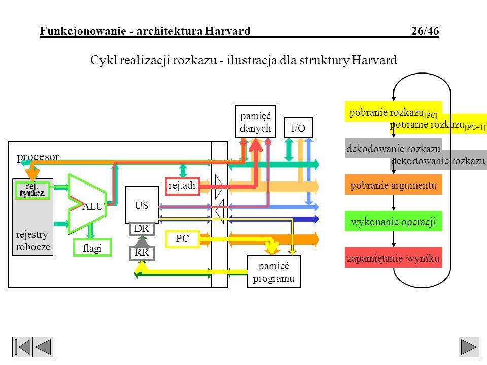 Funkcjonowanie - architektura Harvard 26/46