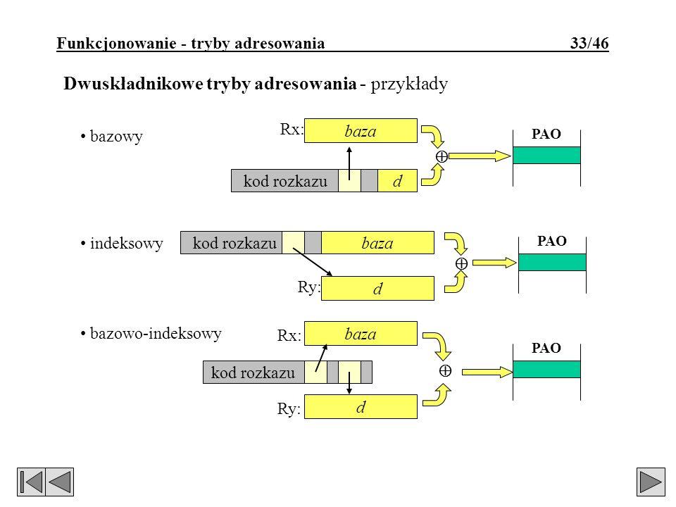 Funkcjonowanie - tryby adresowania 33/46