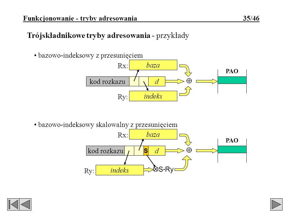 Funkcjonowanie - tryby adresowania 35/46