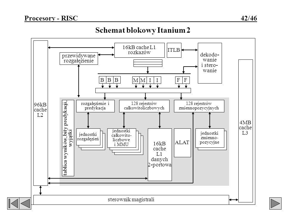 Schemat blokowy Itanium 2