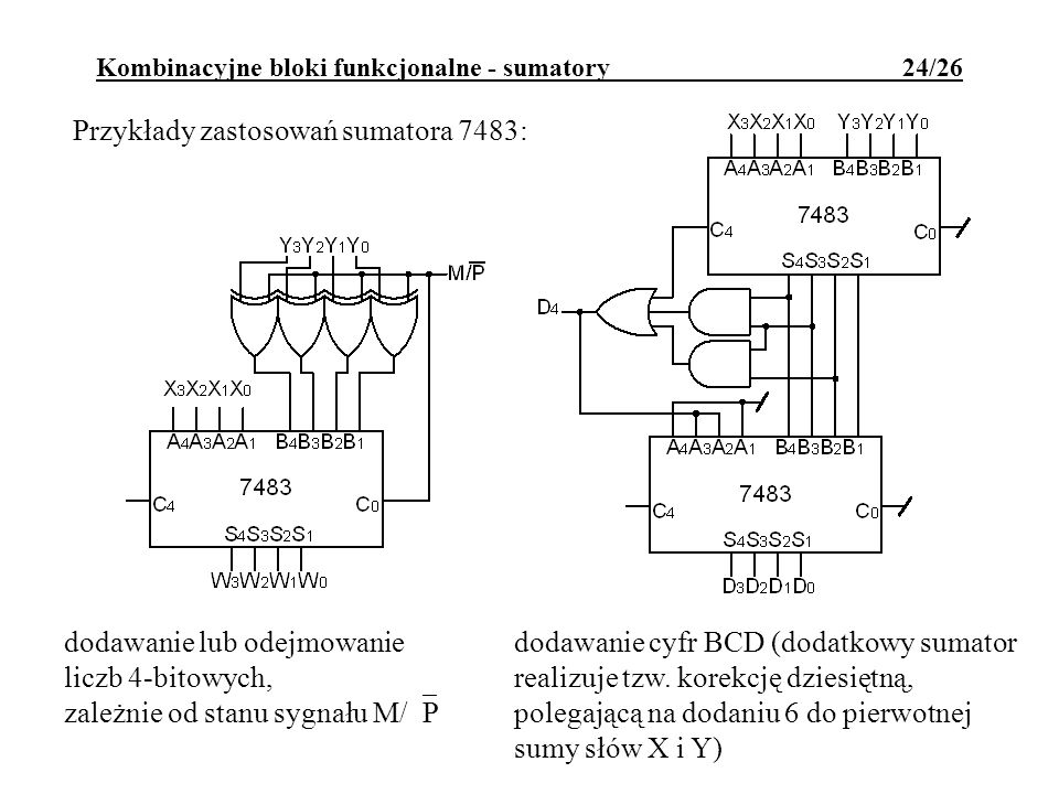 Kombinacyjne bloki funkcjonalne - sumatory 24/26