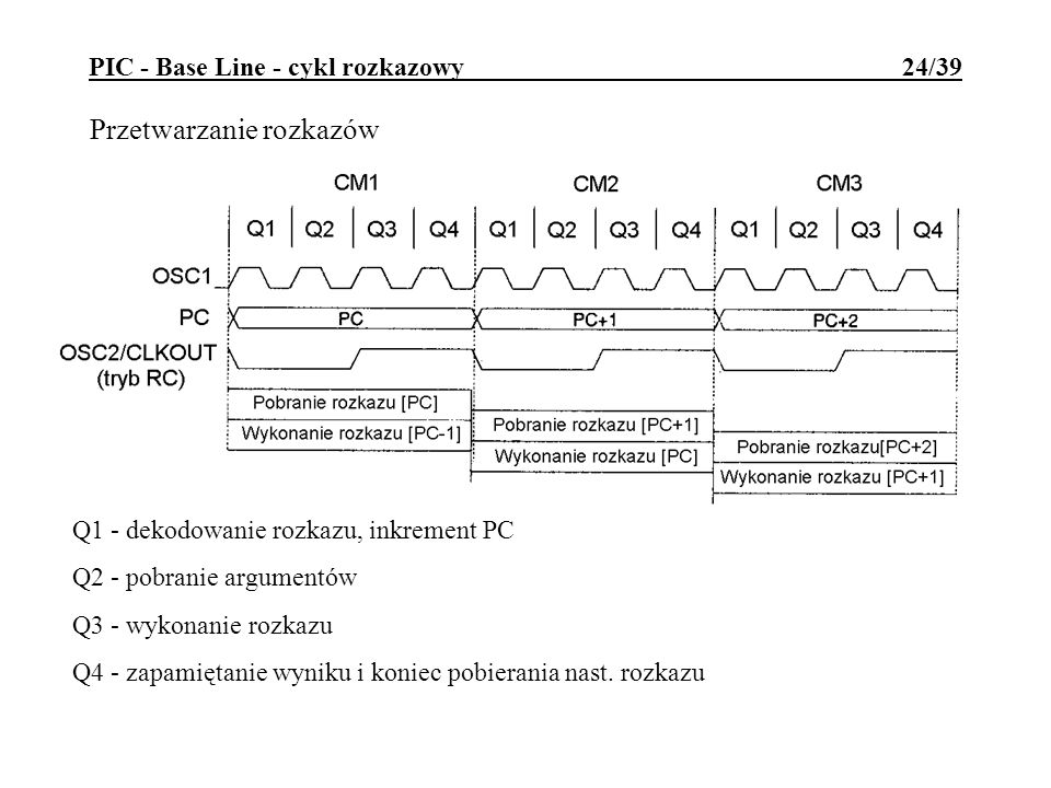 PIC - Base Line - cykl rozkazowy 24/39