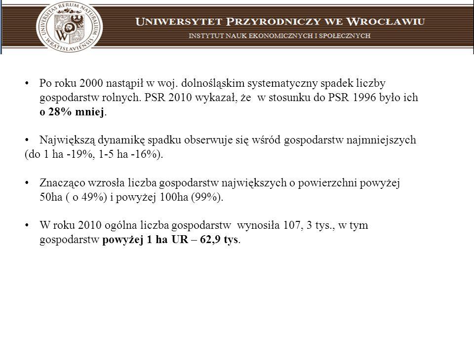 Po roku 2000 nastąpił w woj. dolnośląskim systematyczny spadek liczby gospodarstw rolnych. PSR 2010 wykazał, że w stosunku do PSR 1996 było ich o 28% mniej.
