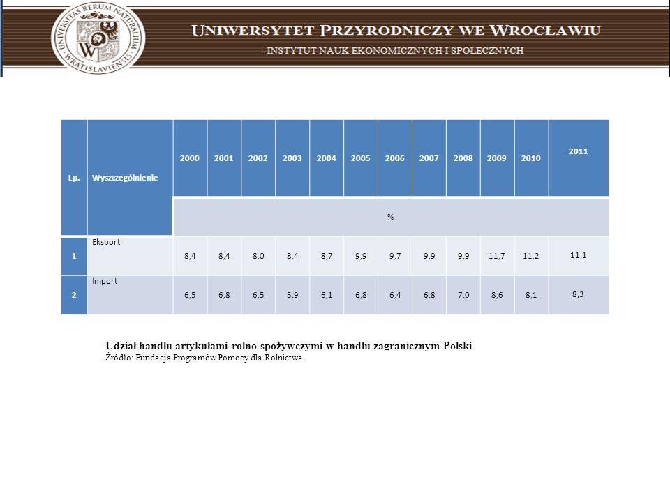 Lp.Wyszczególnienie. 2000. 2001. 2002. 2003. 2004. 2005. 2006. 2007. 2008. 2009. 2010. 2011. % 1. Eksport.