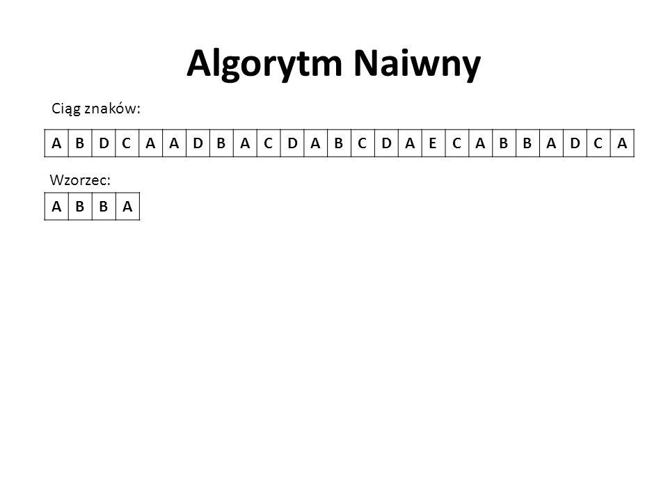 Algorytm Naiwny Ciąg znaków: A B D C E Wzorzec: A B