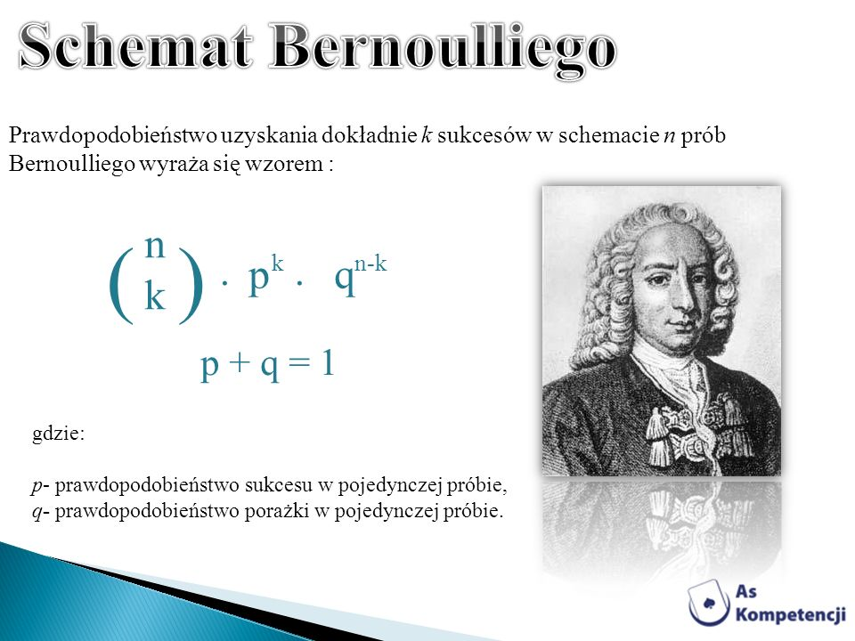 ( ) Schemat Bernoulliego n k . . p q p + q = 1