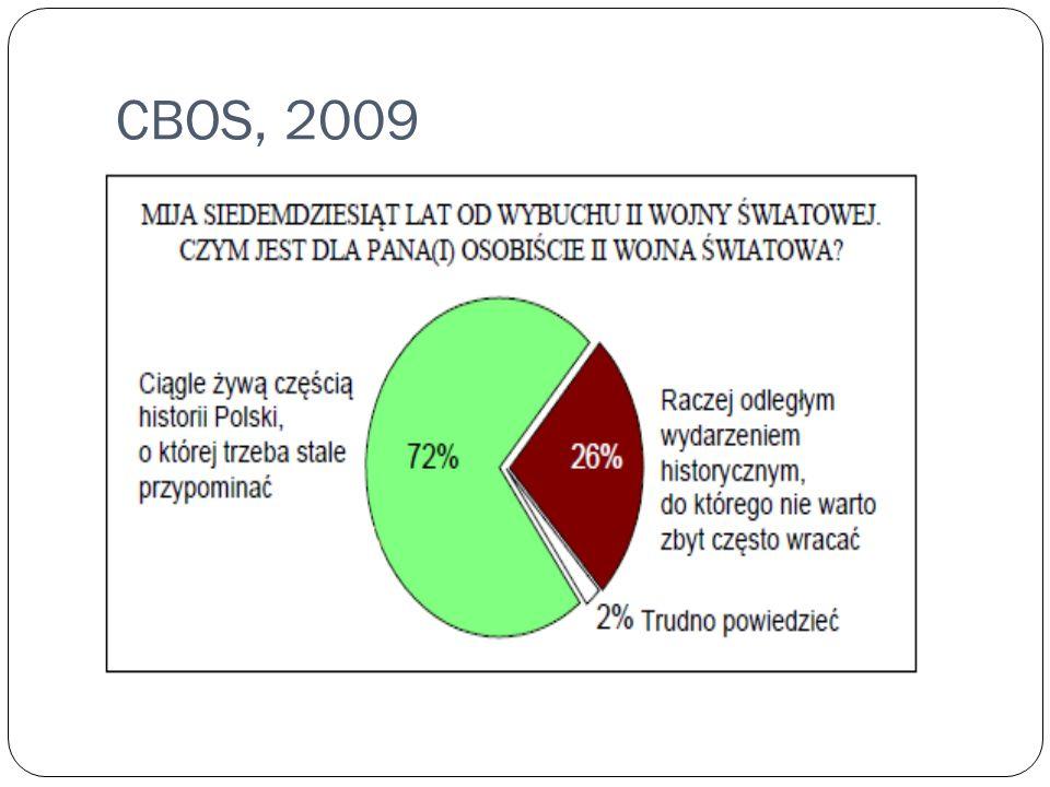 CBOS, 2009
