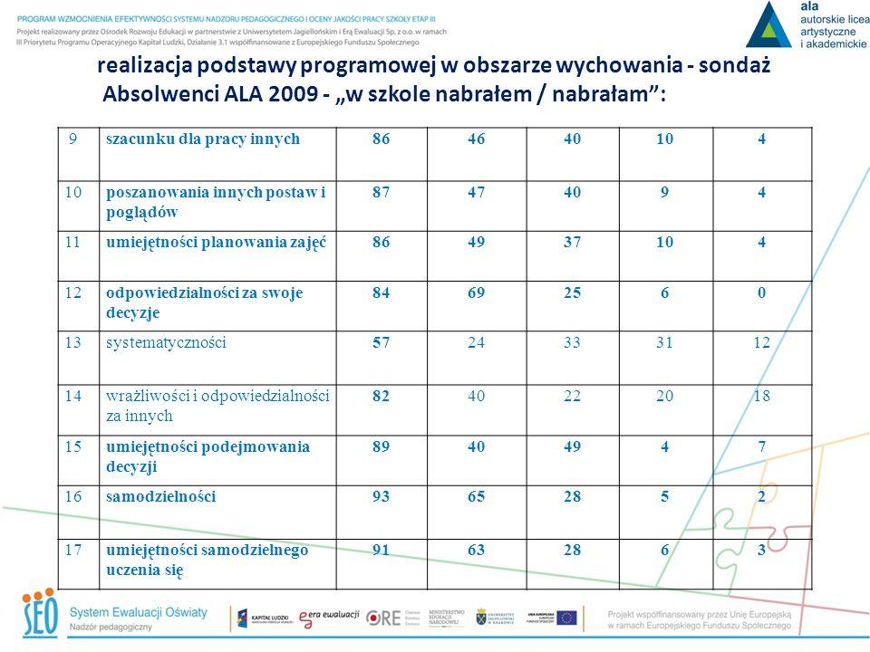 realizacja podstawy programowej w obszarze wychowania - sondaż