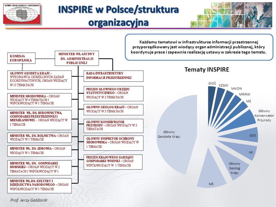 INSPIRE w Polsce/struktura organizacyjna