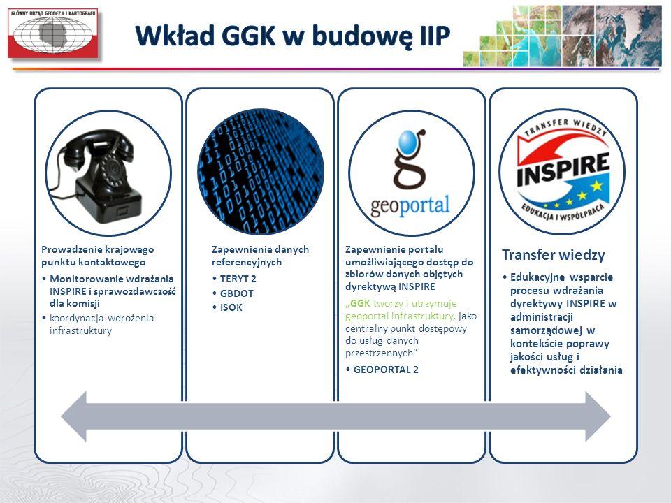 Wkład GGK w budowę IIP Transfer wiedzy