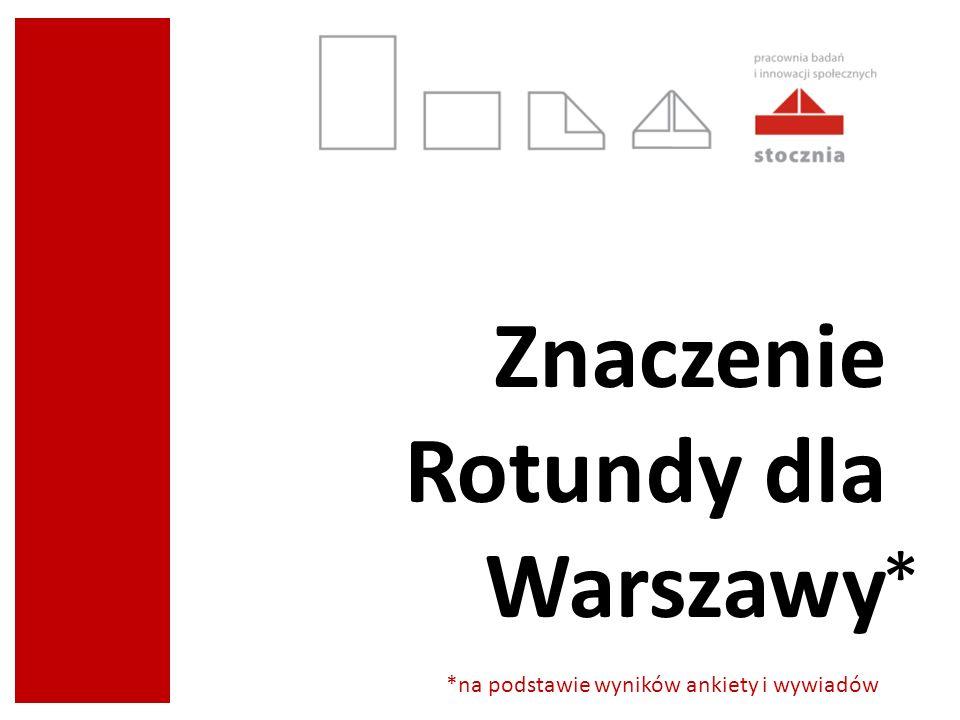 Znaczenie Rotundy dla Warszawy