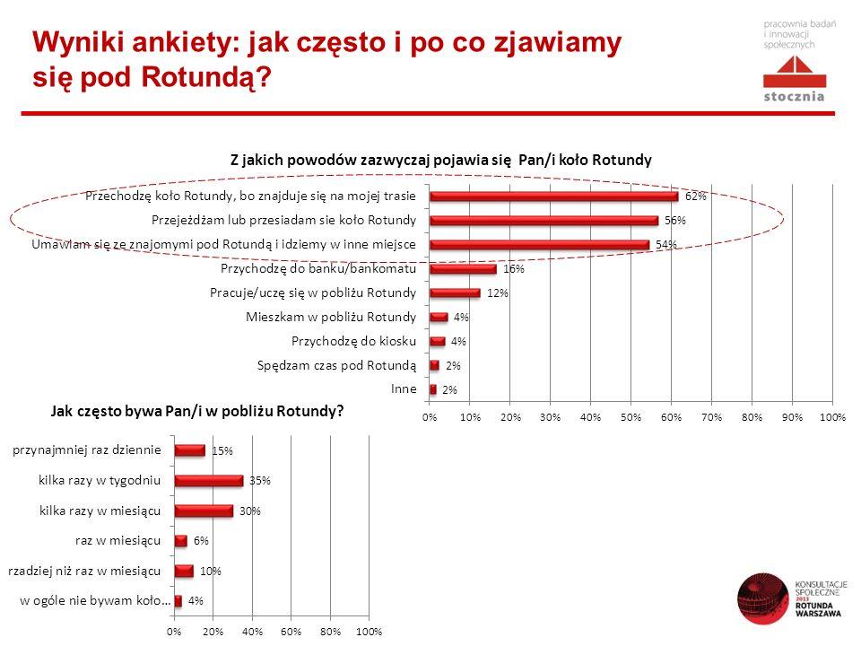 Wyniki ankiety: jak często i po co zjawiamy się pod Rotundą
