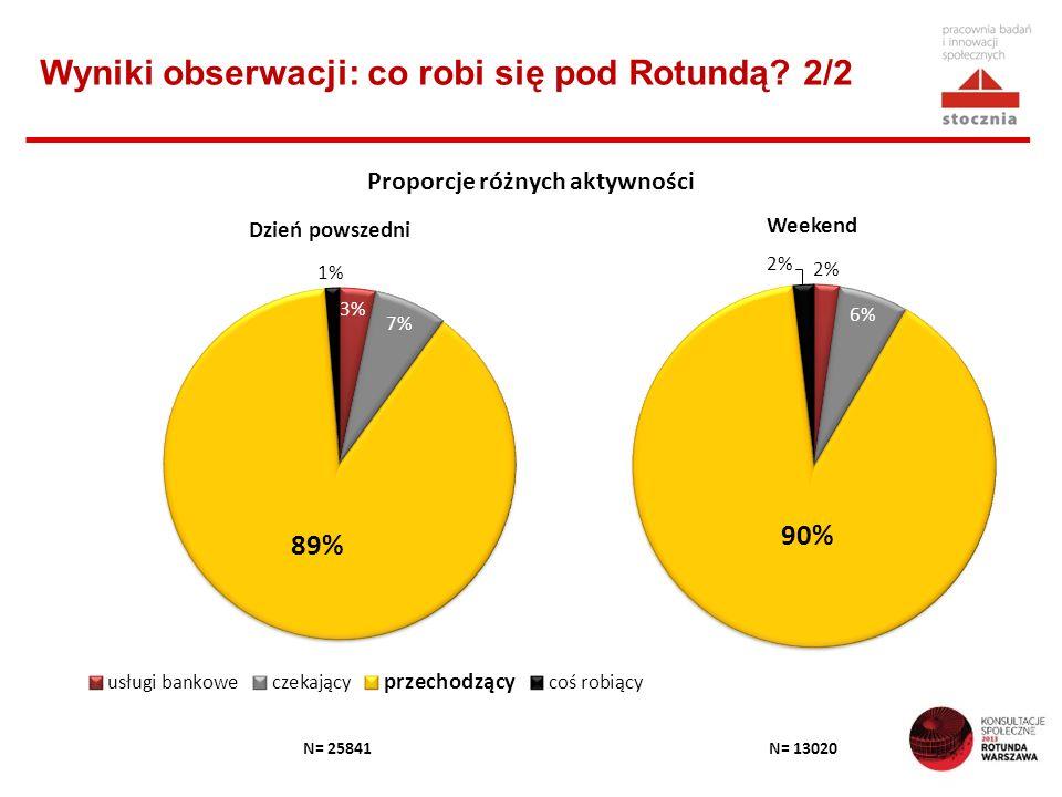 Wyniki obserwacji: co robi się pod Rotundą 2/2