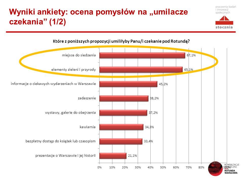 """Wyniki ankiety: ocena pomysłów na """"umilacze czekania (1/2)"""