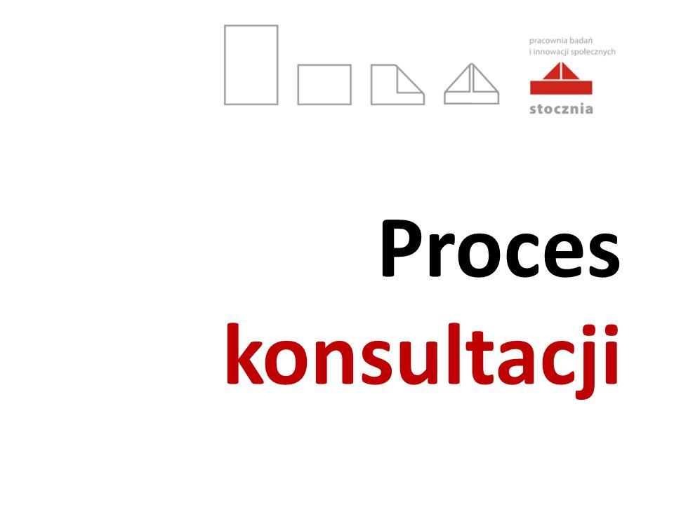 Proces konsultacji