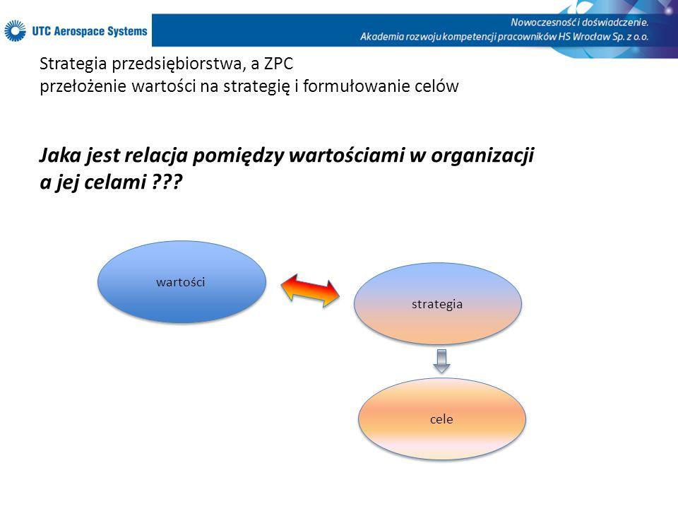 Jaka jest relacja pomiędzy wartościami w organizacji a jej celami